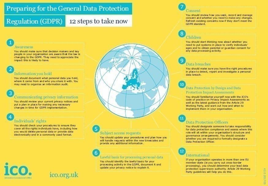 ICO 12-step guide to GDPR – 12 Months today!